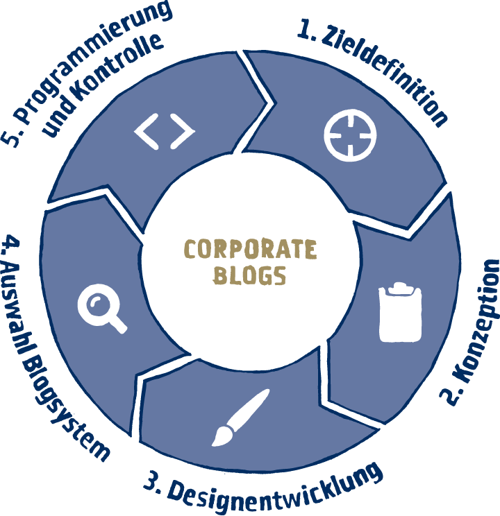 Projektablauf Corporate Blogs